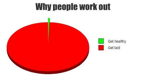 why people work out get healthy get laid